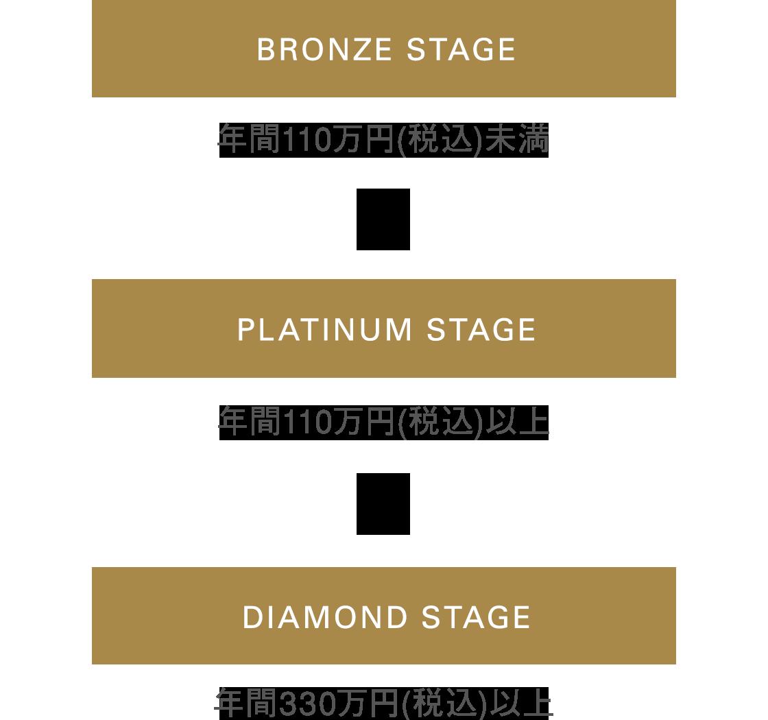 ステージについて